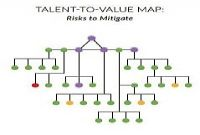 80/20 LeaderShift - Linking Talent to Value